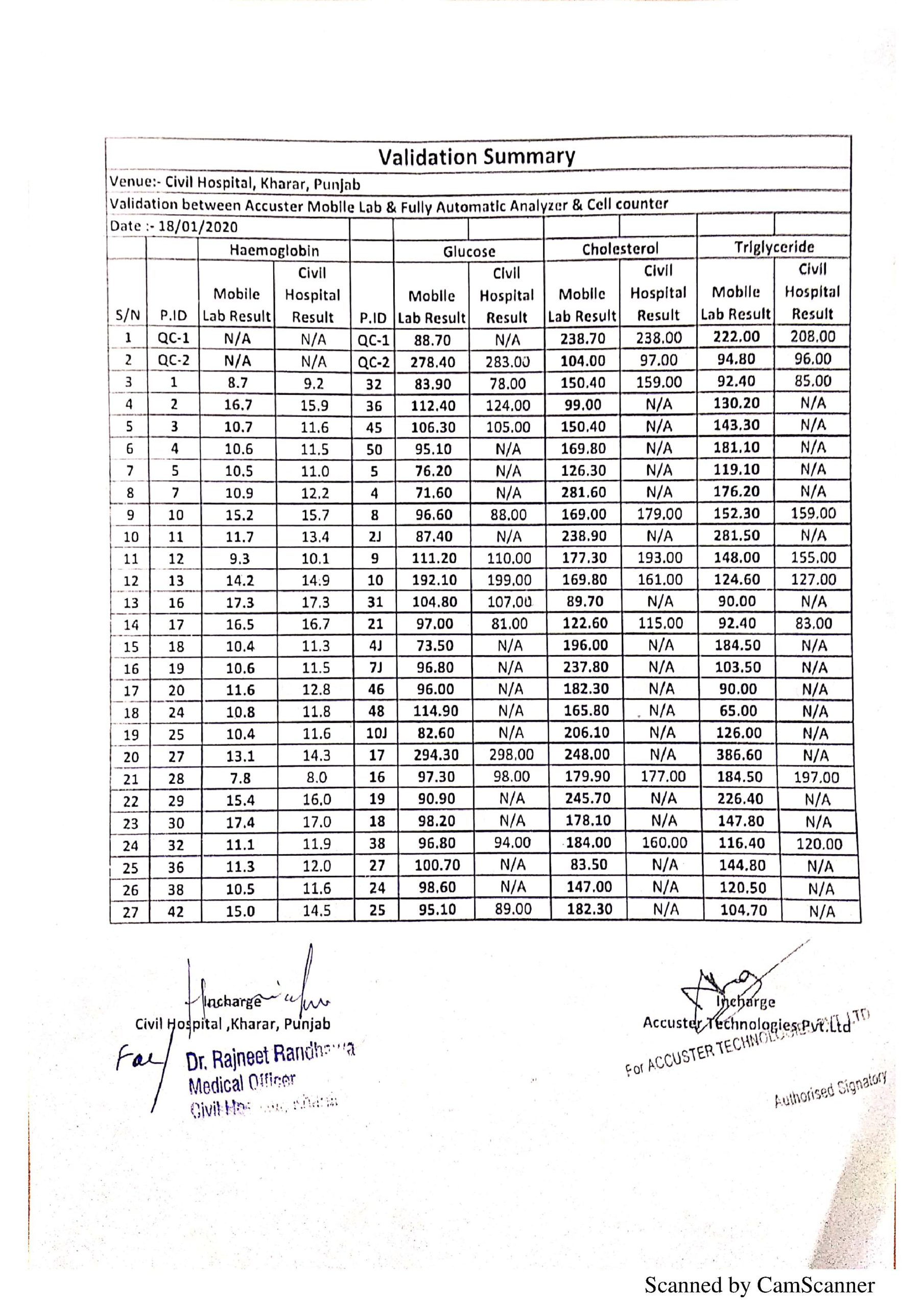 Validation Summary_Kharar_Punjab